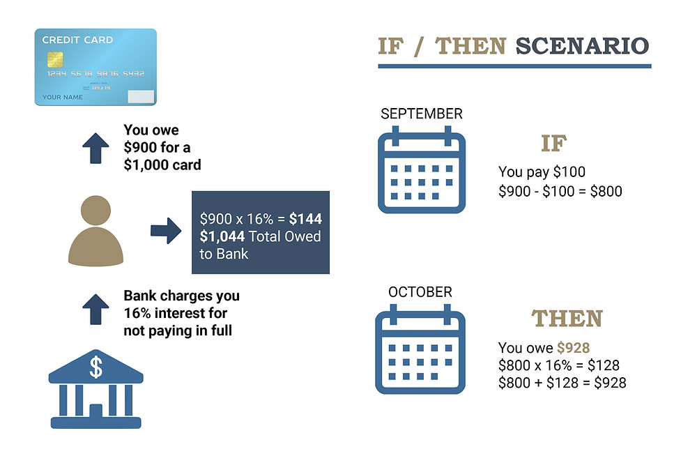 How Credit Card Interest Works