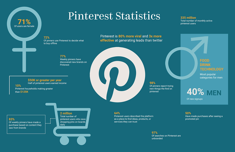 Pinterest Marketing Statistics
