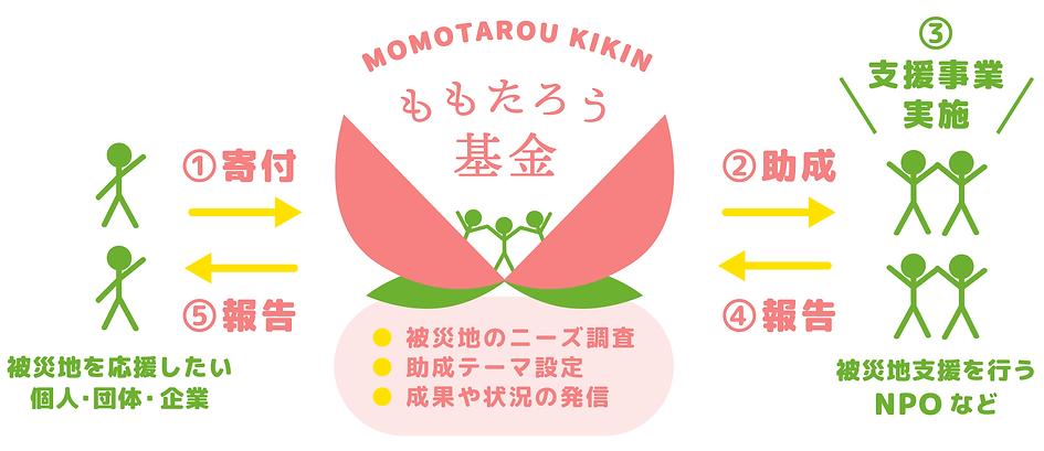 momo_nagare.png