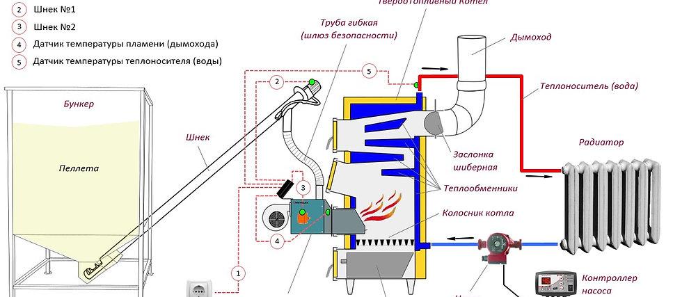 Как работает пеллетная горелка