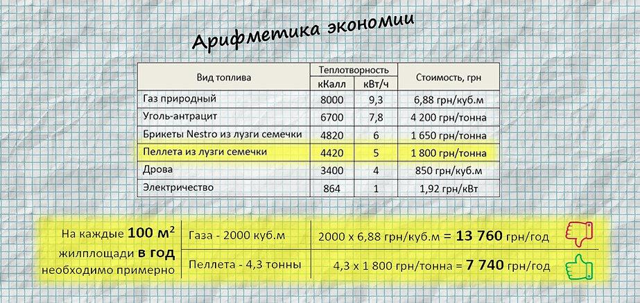 Арифметика экономии топлива