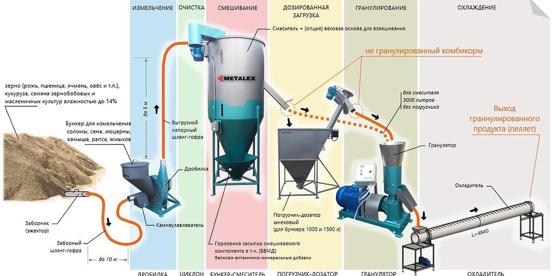 Цех по производству комбикорма и топливных пеллет