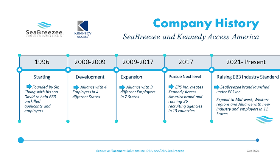 SeaBreezee Company History2021.png