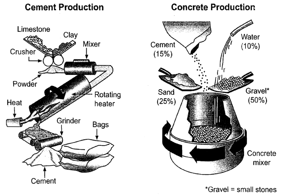 The process of producing cement and concrete sample task 1 essay the process of producing cement and concrete sample task 1 essay ieltswithmrduc ccuart Choice Image