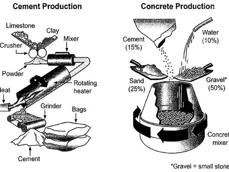 The Process of Producing Cement and Concrete - Sample Task 1 Essay