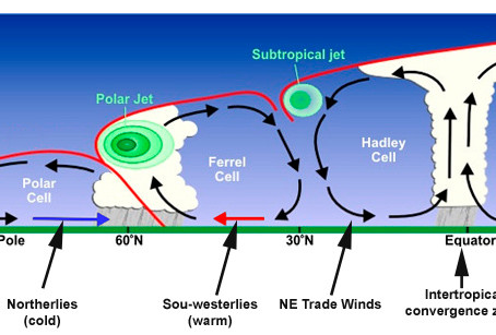 IELTS Listening Revision - The Polar Front Jet Stream - Typical Section 4 Questions
