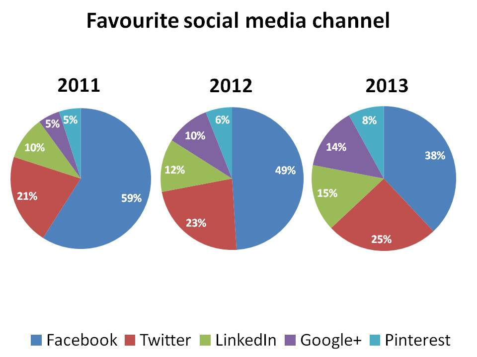Favourite social media channel sample pie chart essay ieltswithmrduc ccuart Image collections