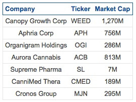 These 7 Canadian Cannabis Stocks Are Legal Monopolies