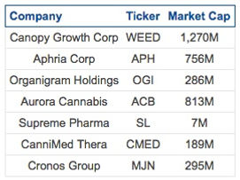These 7 Canadian Cannabis Stocks Are Legal Monopolies | Airam