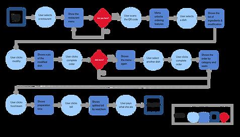 Task analysis Copy.png