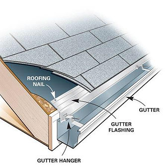 We install corrosion proof flashing under the edge of the roof and into the gutters. The flashing covers any gaps between the roof and the gutters preventing the water from running over exposed wood. teed.