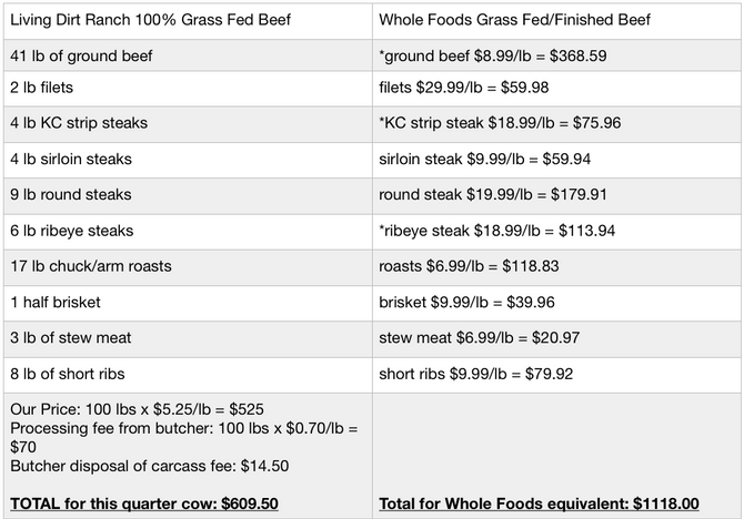 Why Buying Grass Fed Beef is More Affordable Than You Think!