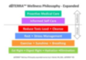 Wellness-Pyramid.jpg