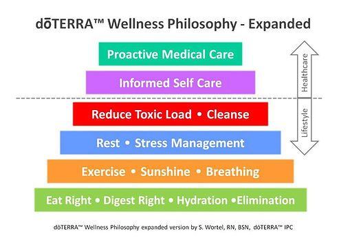 Wellness-Pyramid.jpg