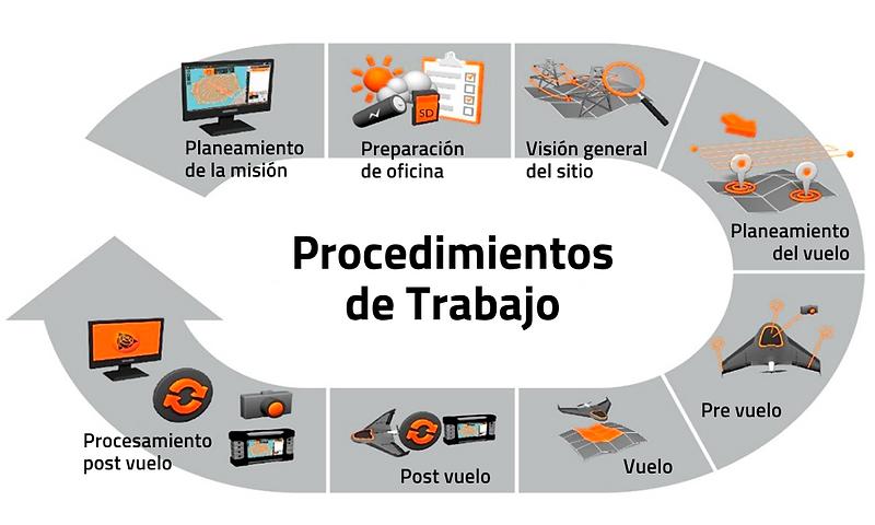 Procedimientos de Trabajo.png