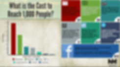 Cost to Reach 1000 People Social Vs. Other Means of Advertising