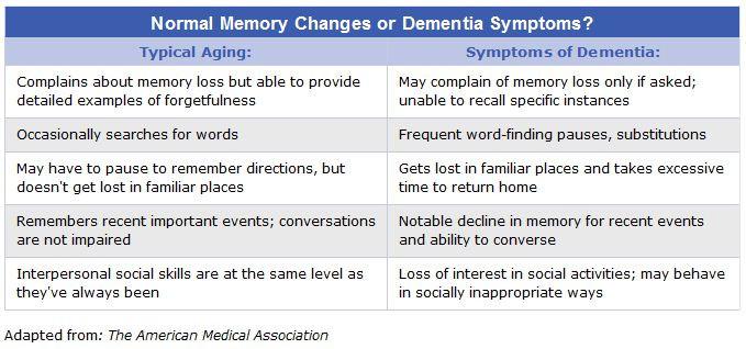 memory_vs_dementia.jpg