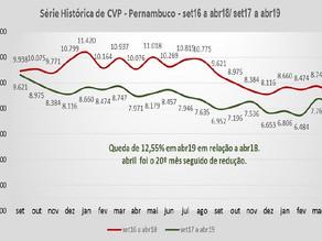 Pernambuco apresenta queda de roubos durante o mês de abril, segundo SDS