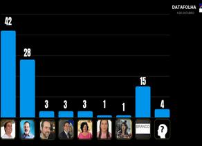 Datafolha: Paulo dispara e alcança 42%, Armando registra 28%
