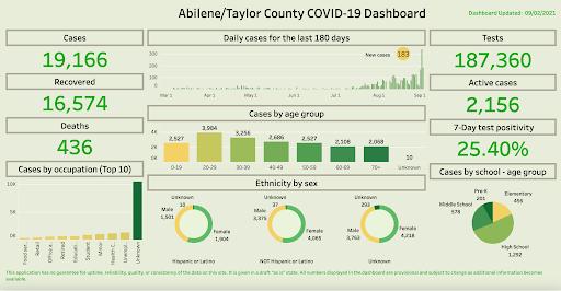 Abilene/Taylor County COVID-19 Update By: Gretchen Cobble