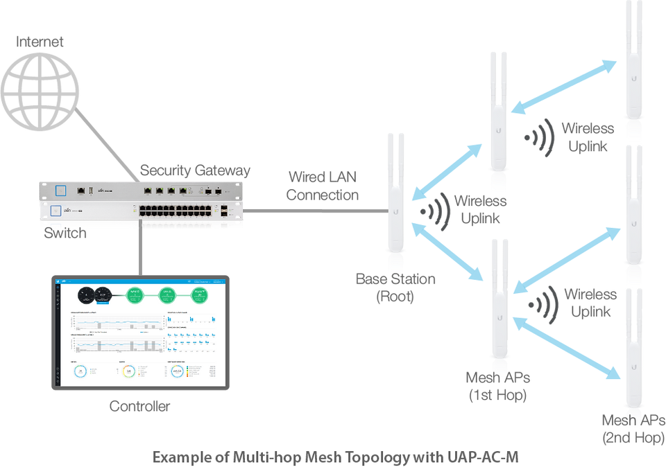 wirelessuplinksimpletopology21121.png