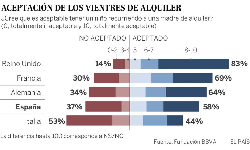 El 58% de los españoles aceptan los vientres de alquiler, según una encuesta