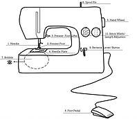 sewingmachine-1024x889.jpg