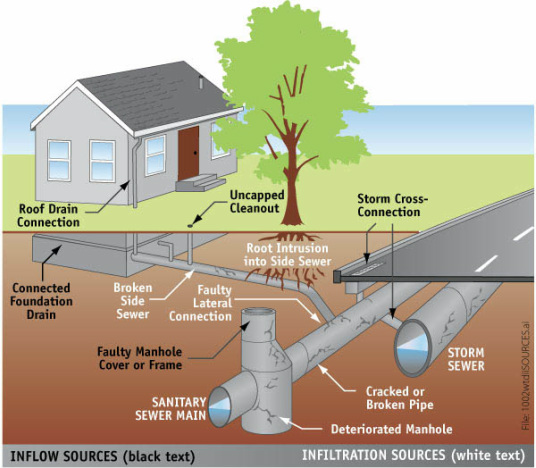 leo sewer inspections