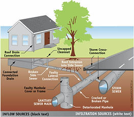 leo drain services and home inspections