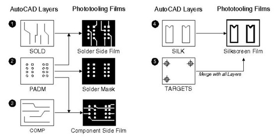 autocad pcb drawings