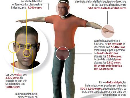 Accidentes laborales: ¿Cuánto vale cada parte de su cuerpo?
