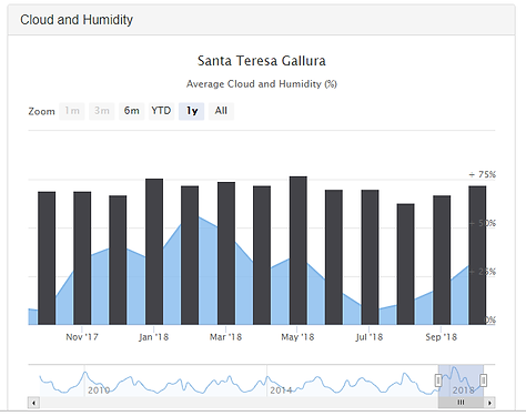Average Cloud Humidity annual STG.png
