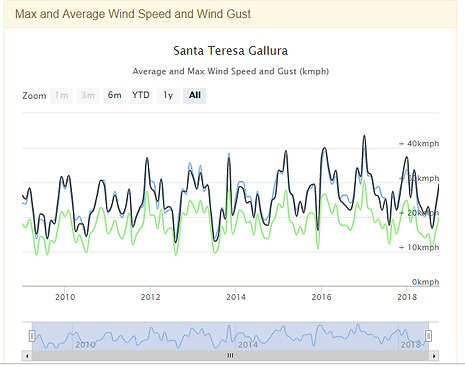 Average Wind speed Y STG.png