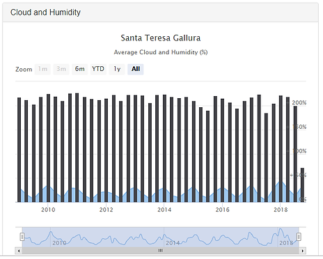 Average Cloud Humidity Y STG.png