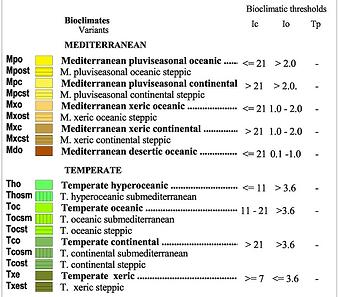 BioClimatic Key.png