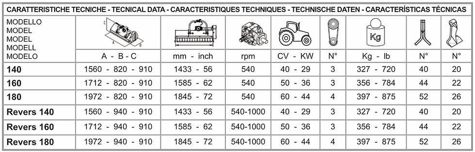 tabella caratteristiche tecniche panda.p