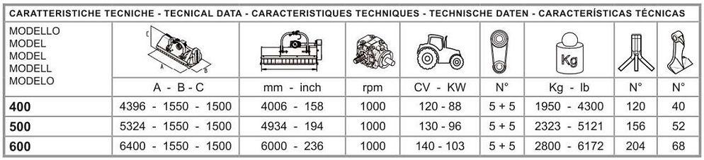 tabella caratteristiche tecniche falcon.