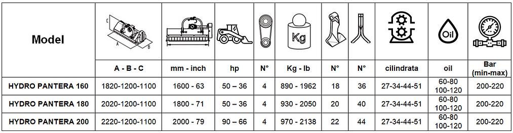 tabella caratteristiche tecniche HYDRO P
