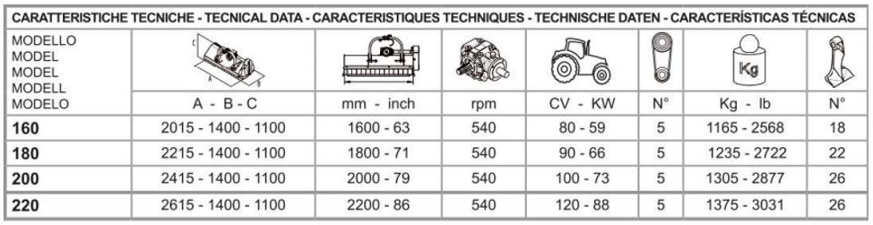 tabella caratteristiche tecniche lampo.p
