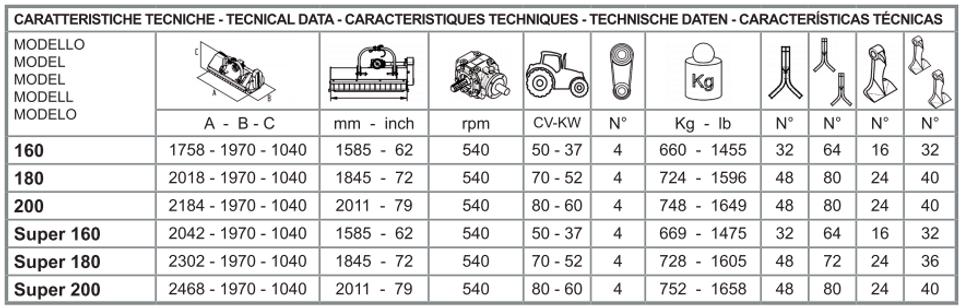 tabella caratteristiche tecniche tcl dyn