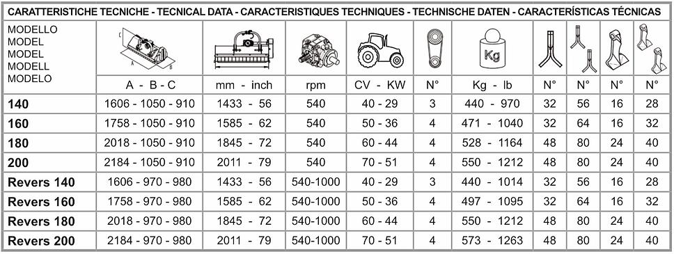 tabella caratteristiche tecniche tigra r