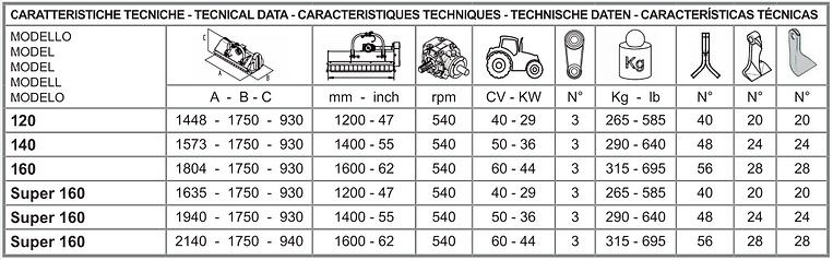 tabella caratteristiche tecniche mini tc