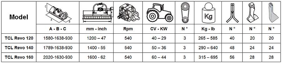 tcl revo tabella caratteristiche tecnich
