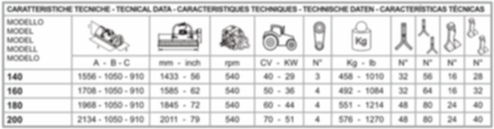 tabelle caratteristiche puma.png