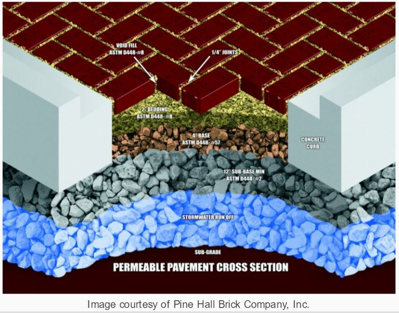 Permeable Paver Illustration