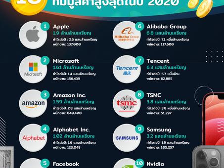 10 บริษัทเทคโนโลยีที่มีมูลค่าสูงสุดในปี 2020