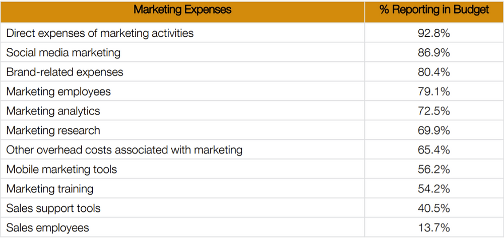 How much should I spend on Marketing- estimation from experts
