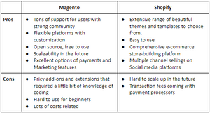 E-commerce platform: Magento vs Shopify, which one is right for your business?