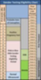Gender-Test-Eligibility-Chart.jpg