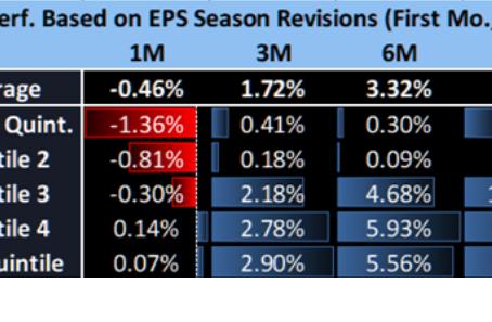 Révisions du BPA et performances du S&P 500